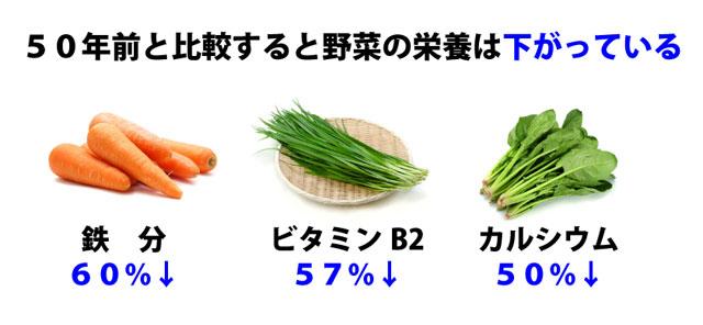野菜の栄養価